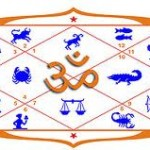 Auspicious Hindu Marriage (Shubh Vivah Muhurat) Dates in 2012