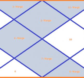 Manglik – Mangalik Dosha – How to Cancel Mangalik Dosha